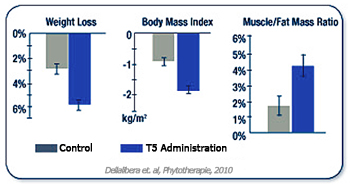 Body Mass Index With T5 Fat Burners